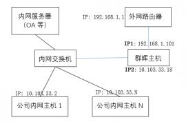 黑群晖做外网代理服务器,实现内网上外网