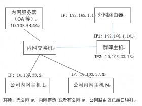 群晖应用记录(四)——群晖做反向代理服务器,实现外网访问内网服务器