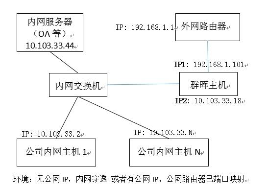 群晖应用记录(四)——群晖做反向代理服务器,实现外网访问内网服务器第1张-来时的路