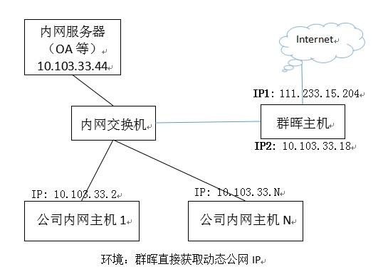 群晖应用记录(四)——群晖做反向代理服务器,实现外网访问内网服务器第2张-来时的路